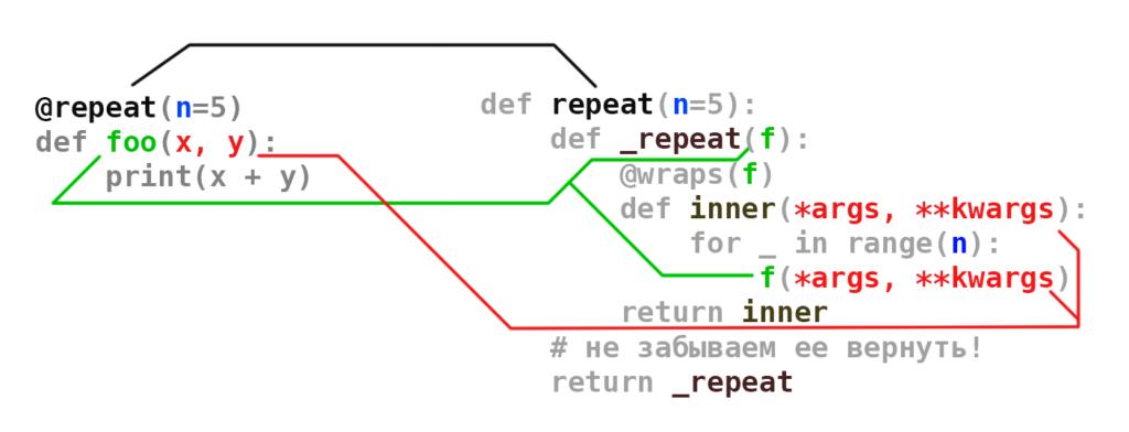 Схема параметрического декоратора