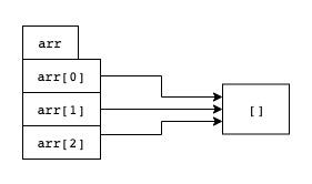 Диаграмма: все элементы arr указывают на один и тот же список.