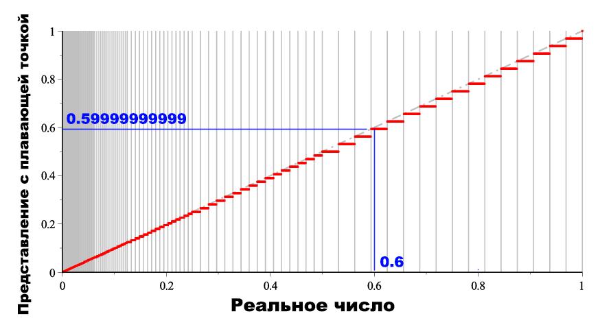 Распределение чисел в представлении не равномерно. График показывает, как найти 0.6.