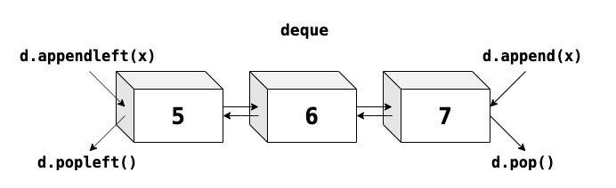 Схема методов deque