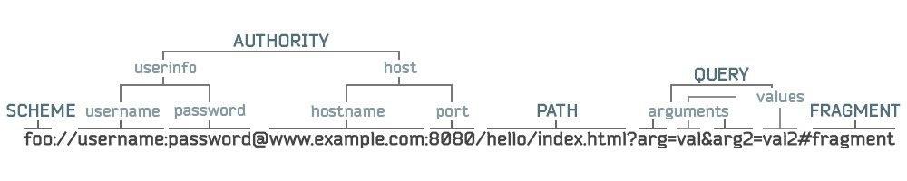 Части URL