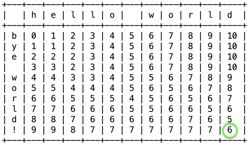Матрица редактирований recursive(i, j)