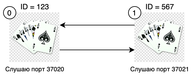 Потоки данных между игроками