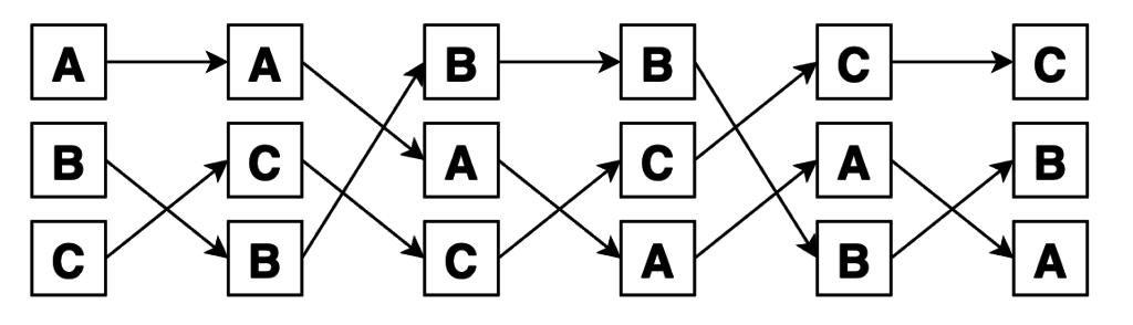 Перестановки трех элементов