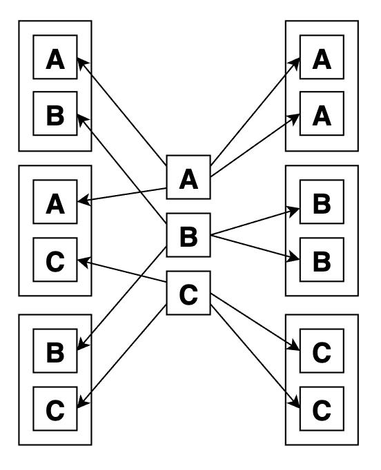 Вот графически сочетания с повторами по 2 из 3