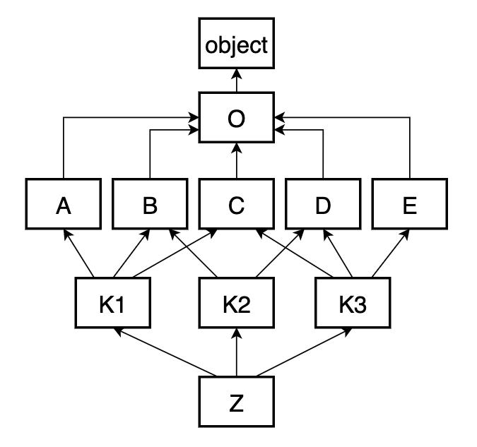 Простой пример иерархии классов.