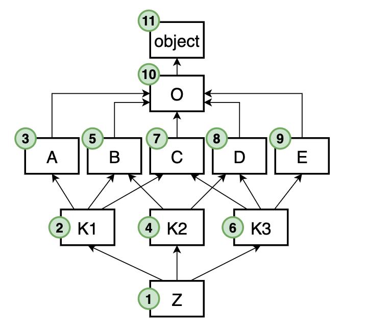 Нумерация MRO в примере