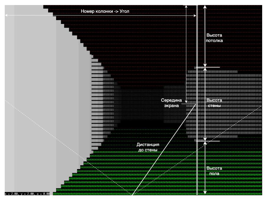 Сканирование колонки